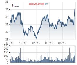 Thị giá 37.000 đồng, tập đoàn Singapore muốn chào mua công khai REE giá 45.000 đồng - Ảnh 1.