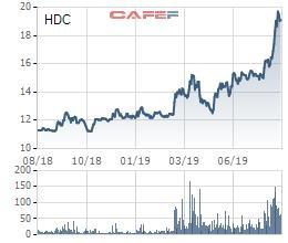 Hodeco (HDC) bị truy thu và phạt hơn 2 tỷ đồng tiền thuế - Ảnh 1.