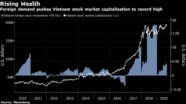 Chứng khoán Việt vẫn hút vốn ngoại dù rủi ro căng thẳng thương mại leo thang - Ảnh 1.