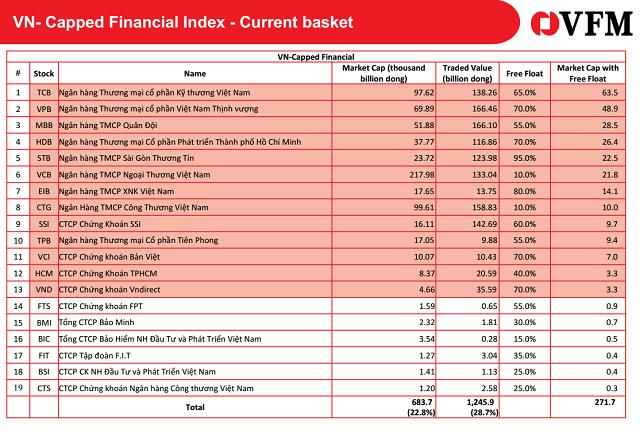 VFM huy động vốn 2 quỹ ETF cho cổ phiếu gần hết room và ngành tài chính - Ảnh 3.