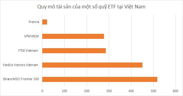VFM huy động vốn 2 quỹ ETF cho cổ phiếu gần hết room và ngành tài chính - Ảnh 4.