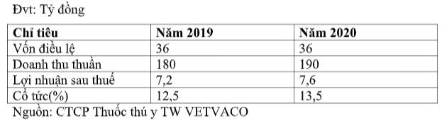 Công ty Thuốc thú y Trung ương VETVACO sắp chào sàn UpCOM - Ảnh 2.