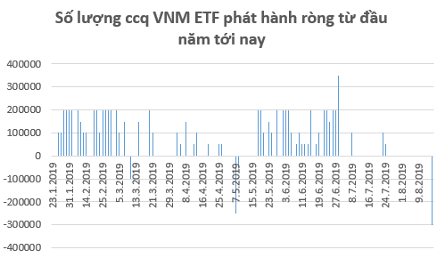 Các quỹ ETFs tiếp tục bán ròng hàng trăm tỷ trên thị trường Việt Nam trong tuần 12-16/8 - Ảnh 1.