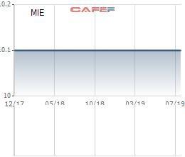 TCT Máy và Thiết bị công nghiệp (MIE) báo lãi ròng nửa đầu năm hoàn thành 95% kế hoạch năm - Ảnh 1.