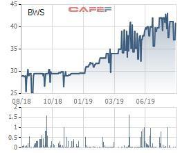 Bawaco chốt quyền nhận cổ tức bằng tiền, cổ tức bằng cổ phiếu và cổ phiếu thưởng tổng tỷ lệ 32% - Ảnh 1.