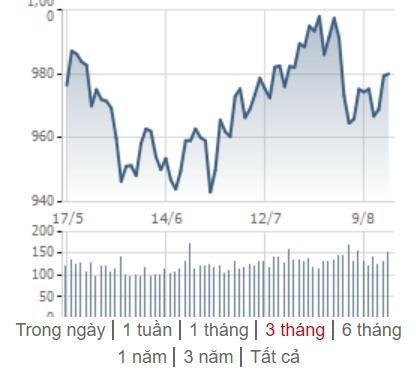 [Điểm nóng TTCK tuần 12/08 – 18/08] Chứng khoán Việt Nam nỗ lực hồi phục, thế giới đồng loạt giảm điểm - Ảnh 1.