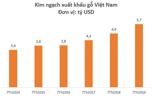 Xuất khẩu gỗ tăng mạnh nhờ hưởng lợi Tradewar, cổ phiếu Phú Tài (PTB) lên mức cao nhất trong vòng 1 năm - Ảnh 1.