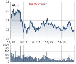 Đâu là lý do các quỹ ngoại ồ ạt đăng ký bán cổ phiếu ACB? - Ảnh 1.
