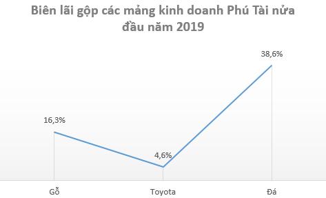 Xuất khẩu gỗ tăng mạnh nhờ hưởng lợi Tradewar, cổ phiếu Phú Tài (PTB) lên mức cao nhất trong vòng 1 năm - Ảnh 3.