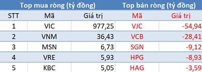 """Phiên 19/8: Khối ngoại trở lại mua ròng hơn 900 tỷ trên toàn thị trường, tập trung """"gom"""" VIC - Ảnh 1."""