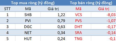 """Phiên 19/8: Khối ngoại trở lại mua ròng hơn 900 tỷ trên toàn thị trường, tập trung """"gom"""" VIC - Ảnh 2."""