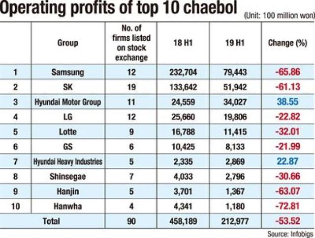 """Chaebol Hàn Quốc """"chịu đòn"""" từ chiến tranh thương mại: Samsung, SK, Lotte... đồng loạt tụt dốc không phanh, lợi nhuận bị cuốn bay mất cả một nửa - Ảnh 1."""
