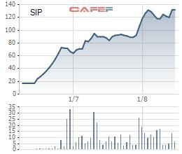 Cổ phiếu tăng gấp 8 lần trong vòng 3 tháng, Sài Gòn VRG (SIP) báo lãi 6 tháng vượt kế hoạch năm - Ảnh 1.