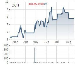 Ocean Group (OGC) tiếp tục đăng ký mua 6,8 triệu cổ phiếu OCH - Ảnh 1.
