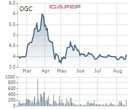 Ocean Group (OGC) tiếp tục đăng ký mua 6,8 triệu cổ phiếu OCH - Ảnh 2.