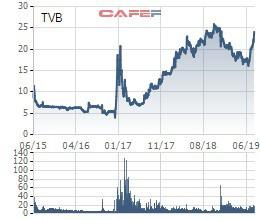 Chứng khoán Trí Việt (TVB) chào bán 24 triệu cổ phiếu tăng vốn điều lệ lên gấp đôi - Ảnh 1.