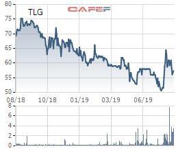 Thiên Long Group trả cổ tức, cổ phiếu thưởng tổng tỷ lệ 15% - Ảnh 1.