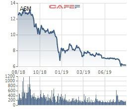 ASM giảm sâu, người nhà của CEO Sao Mai Group tranh thủ đăng ký mua 5 triệu cổ phiếu - Ảnh 1.