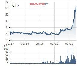 Cổ phiếu tăng gấp 3 từ đầu năm, Công trình Viettel (CTR) còn sắp trả cổ tức tỷ lệ 27,1% - Ảnh 1.