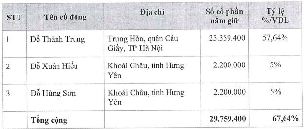 Doanh nghiệp nắm giữ thương hiệu Vang Đà Lạt sắp lên sàn chứng khoán - Ảnh 1.