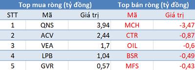 Phiên 21/8: Khối ngoại trở lại mua ròng, tập trung mua thỏa thuận CMG - Ảnh 3.