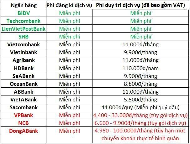 Toàn cảnh phí dịch vụ mobile banking của các ngân hàng hiện nay - Ảnh 1.