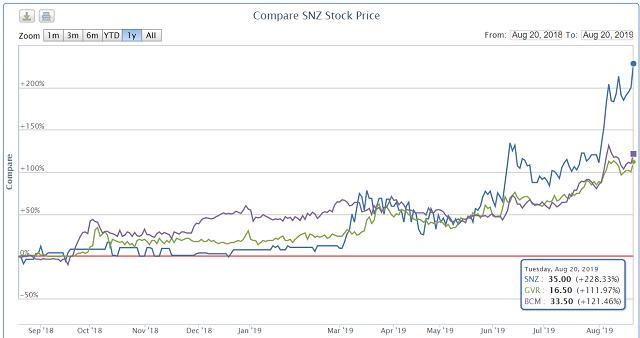 IPO ế ẩm, cổ phiếu Tập đoàn Cao su, Becamex, Sonadezi lại dậy sóng khi lên UPCoM - Ảnh 2.