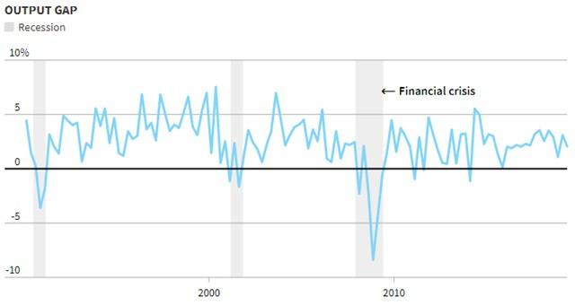 Những phong vũ biểu chỉ báo suy thoái kinh tế Mỹ - Ảnh 3.