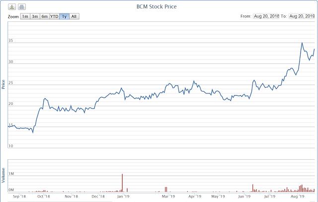 IPO ế ẩm, cổ phiếu Tập đoàn Cao su, Becamex, Sonadezi lại dậy sóng khi lên UPCoM - Ảnh 4.
