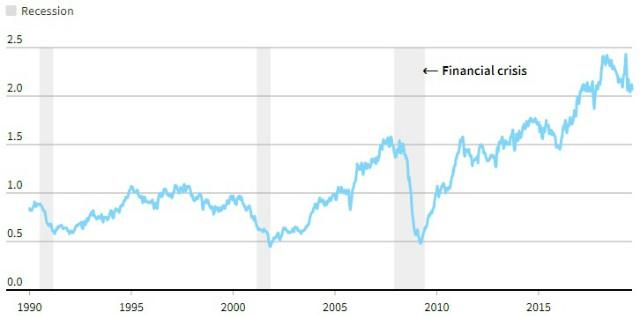 Những phong vũ biểu chỉ báo suy thoái kinh tế Mỹ - Ảnh 5.