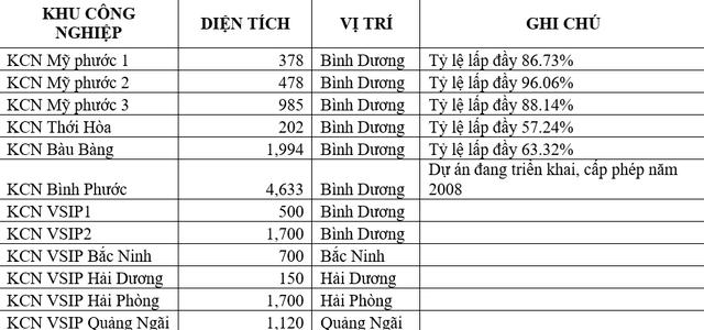 IPO ế ẩm, cổ phiếu Tập đoàn Cao su, Becamex, Sonadezi lại dậy sóng khi lên UPCoM - Ảnh 6.