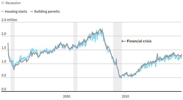 Những phong vũ biểu chỉ báo suy thoái kinh tế Mỹ - Ảnh 6.