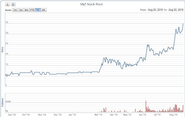 IPO ế ẩm, cổ phiếu Tập đoàn Cao su, Becamex, Sonadezi lại dậy sóng khi lên UPCoM - Ảnh 7.