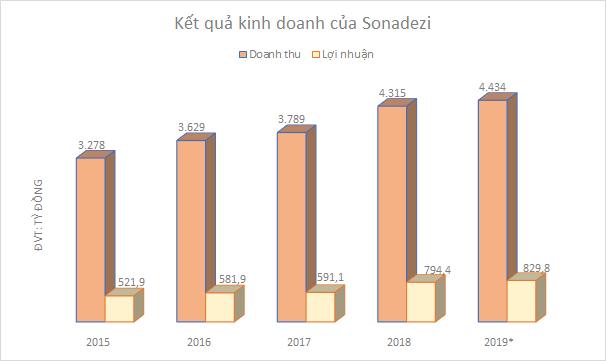 IPO ế ẩm, cổ phiếu Tập đoàn Cao su, Becamex, Sonadezi lại dậy sóng khi lên UPCoM - Ảnh 8.