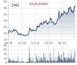 CMC Group (CMG) sẽ phát hành riêng lẻ 25 triệu cổ phiếu cho Samsung SDS với giá 34.000 đồng/cp - Ảnh 1.