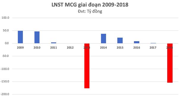 MCG: Bị Cục thuế cưỡng chế 35 tỷ đồng tài khoản nhưng không đủ tiền, hoá đơn cũng mất giá trị sử dụng - Ảnh 2.