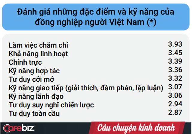 Người Việt trong mắt chuyên gia nước ngoài: Đồng nghiệp chăm chỉ nhưng yếu tư duy chiến lược, sếp Việt thì tư duy toàn cầu và tính công bằng suýt chạm ngưỡng trung bình - Ảnh 1.