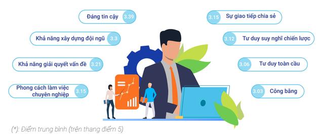 Người Việt trong mắt chuyên gia nước ngoài: Đồng nghiệp chăm chỉ nhưng yếu tư duy chiến lược, sếp Việt thì tư duy toàn cầu và tính công bằng suýt chạm ngưỡng trung bình - Ảnh 2.