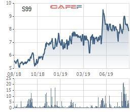 CTCP SCI (S99) chào bán hơn 10 triệu cổ phiếu tăng vốn điều lệ - Ảnh 1.