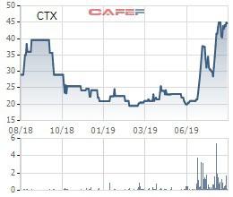 CTX Holdings dùng hết của để dành để phát hành cổ phiếu thưởng tỷ lệ 200% - Ảnh 1.