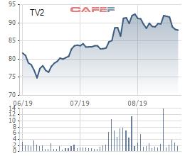 PECC2 (TV2): Hoàn thành phát điện mặt trời trước 30/6, doanh thu tăng 3 lần lên 1.820 tỷ đồng - Ảnh 1.