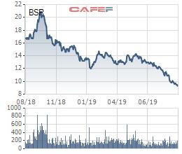 Hàng loạt cổ phiếu từng nổi danh trên TTCK đang ở vùng giá thấp nhất lịch sử - Ảnh 6.