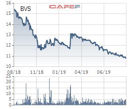 Hàng loạt cổ phiếu từng nổi danh trên TTCK đang ở vùng giá thấp nhất lịch sử - Ảnh 3.
