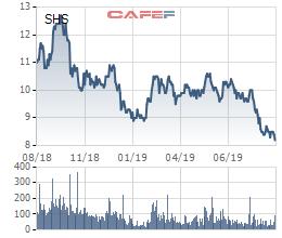 Hàng loạt cổ phiếu từng nổi danh trên TTCK đang ở vùng giá thấp nhất lịch sử - Ảnh 4.