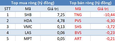 Phiên 23/8: Khối ngoại tiếp tục bán ròng hơn 200 tỷ, VN-Index thất bại trước mốc 1.000 điểm - Ảnh 2.