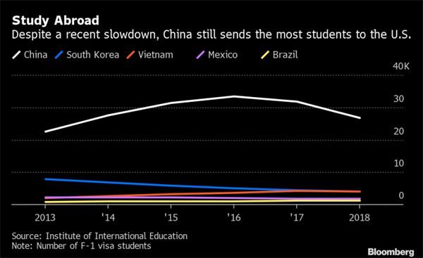 Vì sao giới nhà giàu châu Á đổ tiền đầu tư cho con sang Mỹ du học? - Ảnh 2.