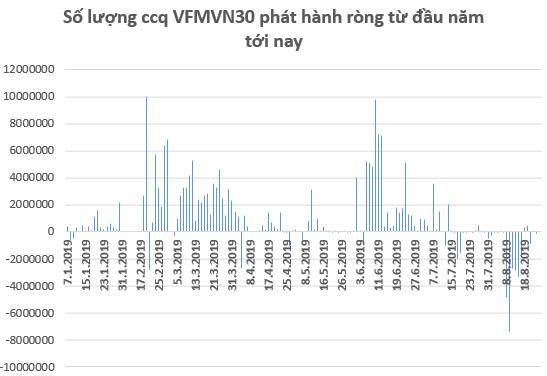 Căng thẳng thương mại Mỹ - Trung leo thang, dòng vốn ETFs tiếp tục rút khỏi thị trường trong tuần 19-23/8 - Ảnh 2.
