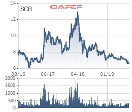 TTC Land (SCR) thay toàn bộ Ban Tổng giám đốc chỉ trong 3 tháng, cổ phiếu về vùng đáy 3 năm - Ảnh 3.