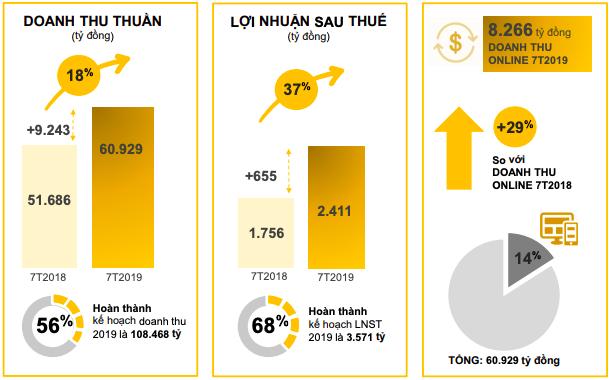 Thế giới Di động sắp đưa Bách Hoá Xanh về miền Trung, lợi nhuận 7 tháng tăng trưởng 37% - Ảnh 1.