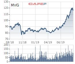 MWG liên tục phá đỉnh, cán bộ chủ chốt Công ty sắp được mua thêm cổ phần với giá thấp hơn 28% - Ảnh 2.